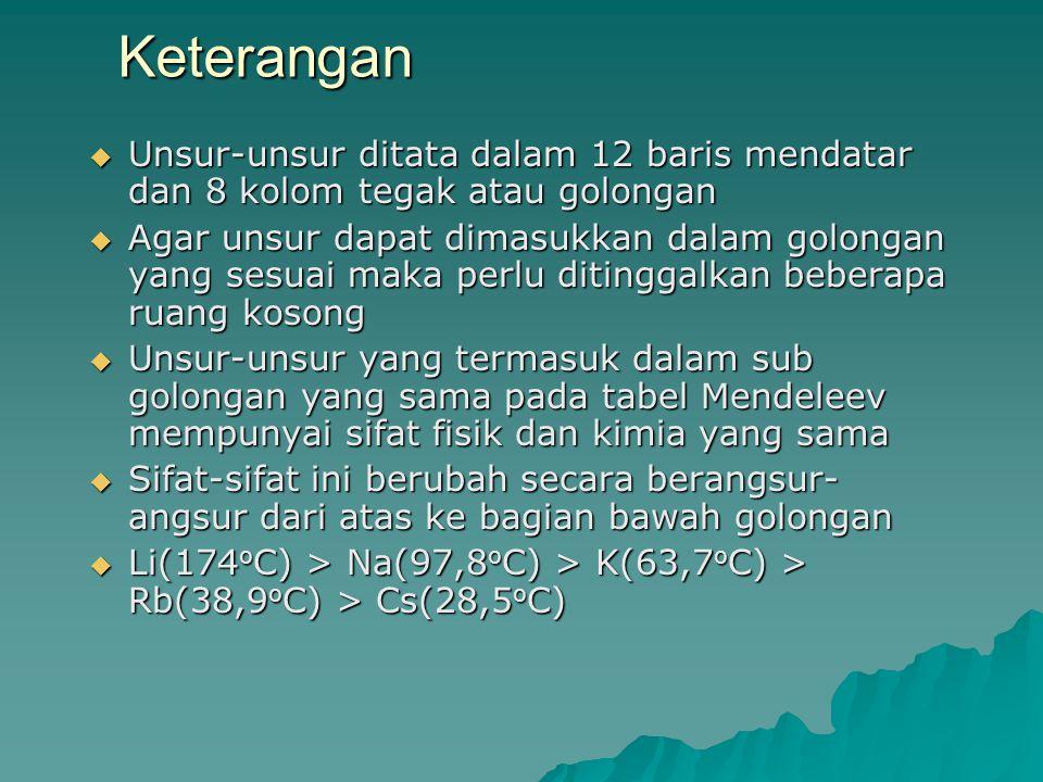 Keterangan Unsur-unsur ditata dalam 12 baris mendatar dan 8 kolom tegak atau golongan.
