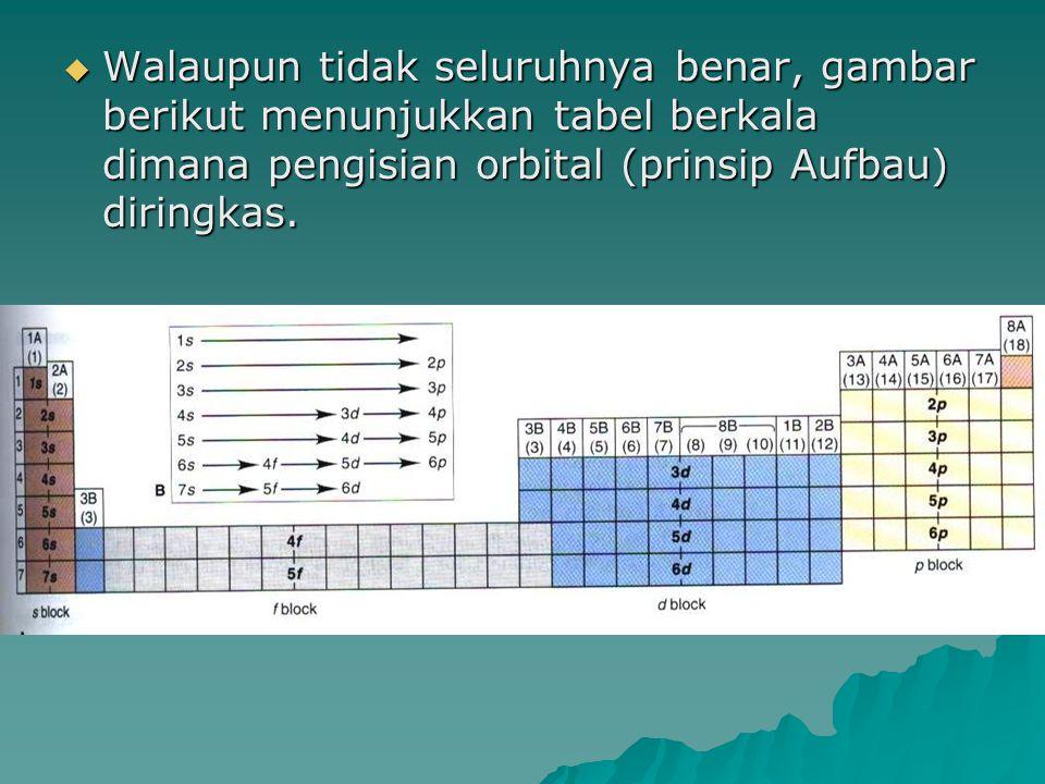 Walaupun tidak seluruhnya benar, gambar berikut menunjukkan tabel berkala dimana pengisian orbital (prinsip Aufbau) diringkas.