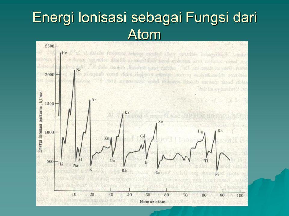 Energi Ionisasi sebagai Fungsi dari Atom