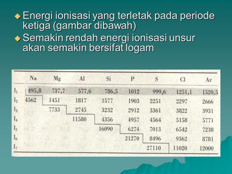 Energi ionisasi yang terletak pada periode ketiga (gambar dibawah)