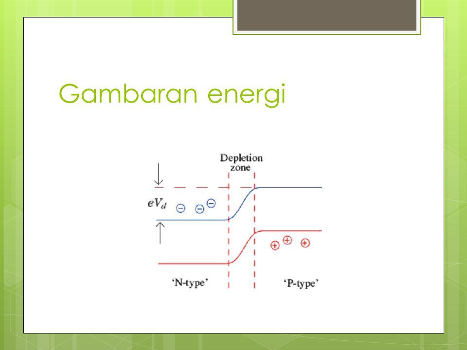 Gambaran energi