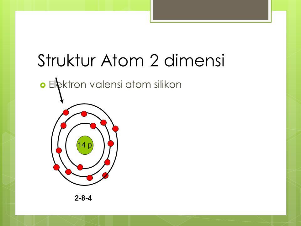 Struktur Atom 2 dimensi Elektron valensi atom silikon 14 p 2-8-4
