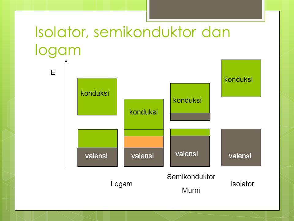 Isolator, semikonduktor dan logam