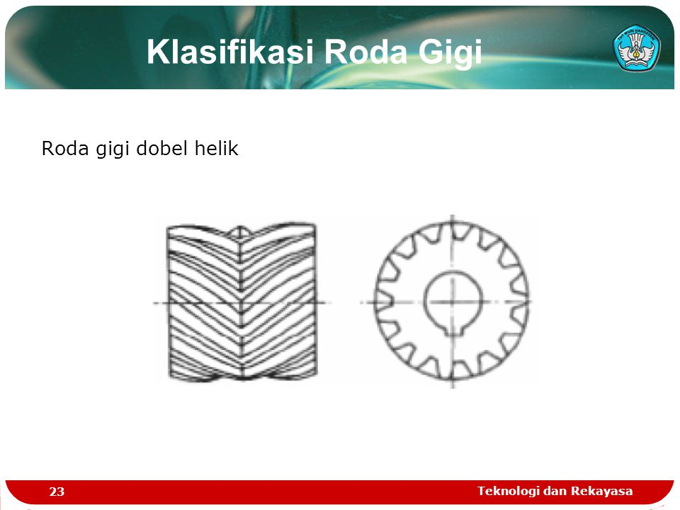 Klasifikasi Roda Gigi Roda gigi dobel helik Teknologi dan Rekayasa