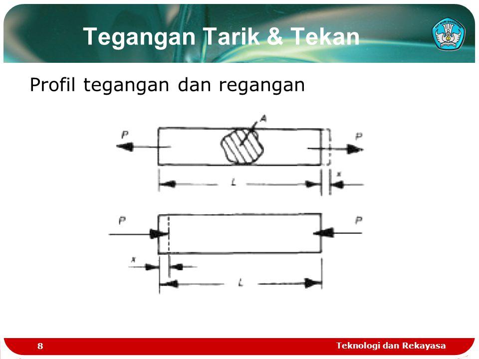Tegangan Tarik & Tekan Profil tegangan dan regangan