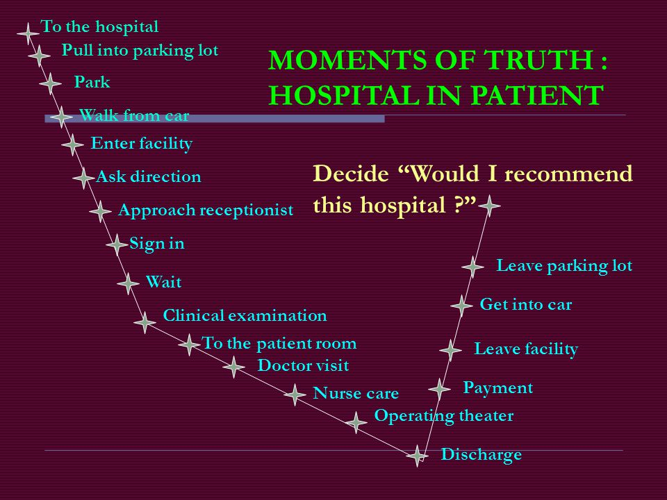 MOMENTS OF TRUTH : HOSPITAL IN PATIENT Decide Would I recommend
