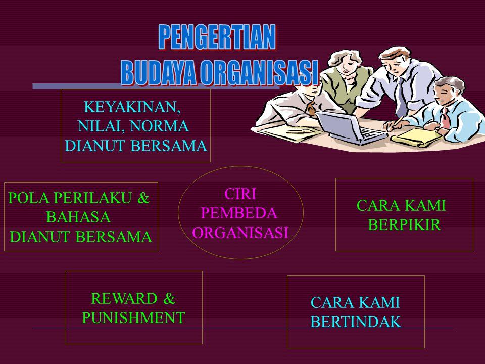 PENGERTIAN BUDAYA ORGANISASI KEYAKINAN, NILAI, NORMA DIANUT BERSAMA