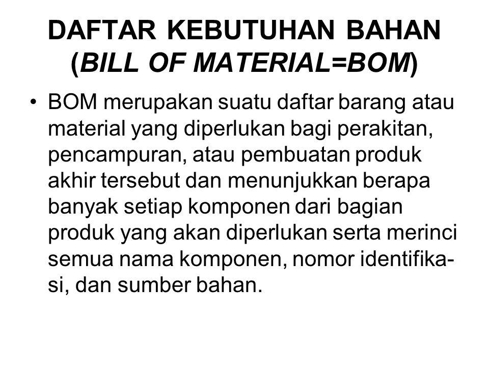 DAFTAR KEBUTUHAN BAHAN (BILL OF MATERIAL=BOM)