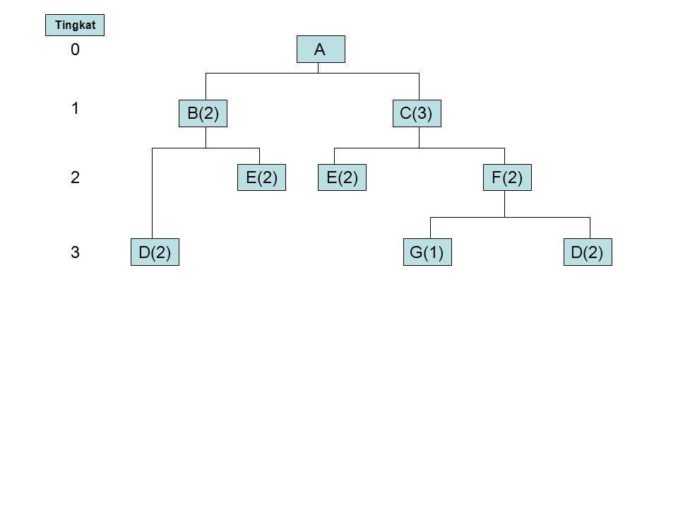 Tingkat A 1 B(2) C(3) 2 E(2) E(2) F(2) 3 D(2) G(1) D(2)