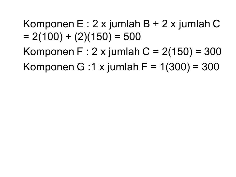 Komponen E : 2 x jumlah B + 2 x jumlah C = 2(100) + (2)(150) = 500