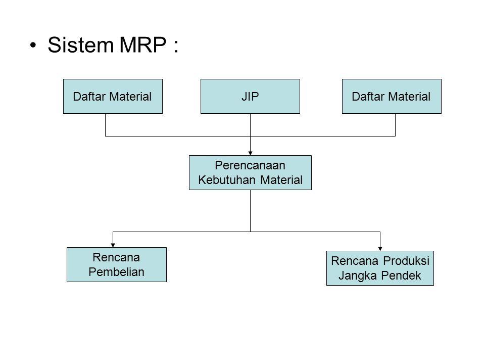 Sistem MRP : Daftar Material JIP Daftar Material Perencanaan