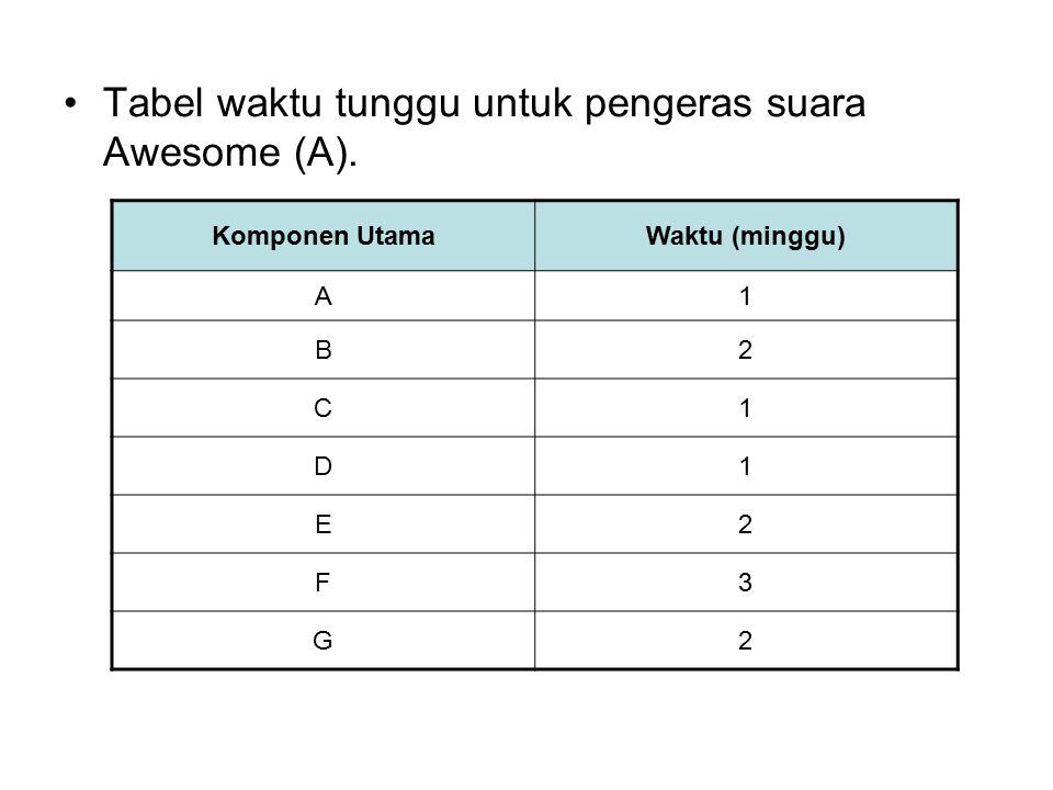 Tabel waktu tunggu untuk pengeras suara Awesome (A).