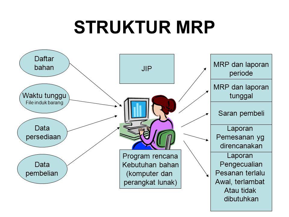 STRUKTUR MRP Daftar bahan MRP dan laporan JIP periode MRP dan laporan