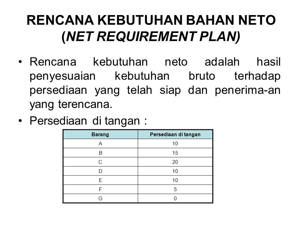 RENCANA KEBUTUHAN BAHAN NETO (NET REQUIREMENT PLAN)