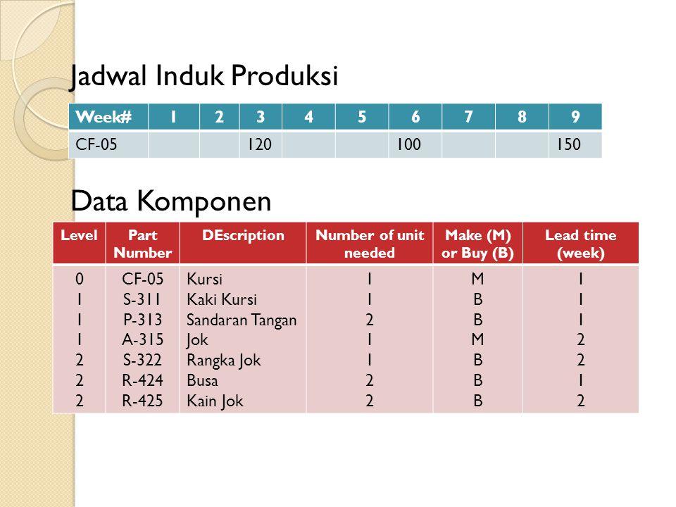 Jadwal Induk Produksi Data Komponen