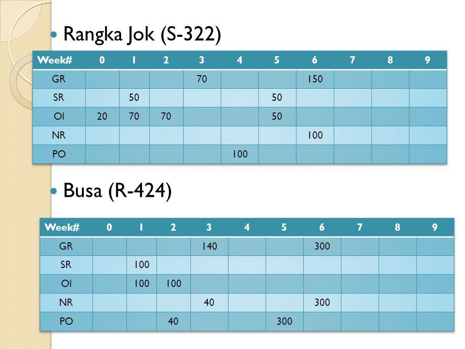 Rangka Jok (S-322) Busa (R-424) Week# 1 2 3 4 5 6 7 8 9 GR 70 150 SR