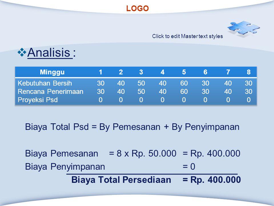 Analisis : Biaya Total Psd = By Pemesanan + By Penyimpanan