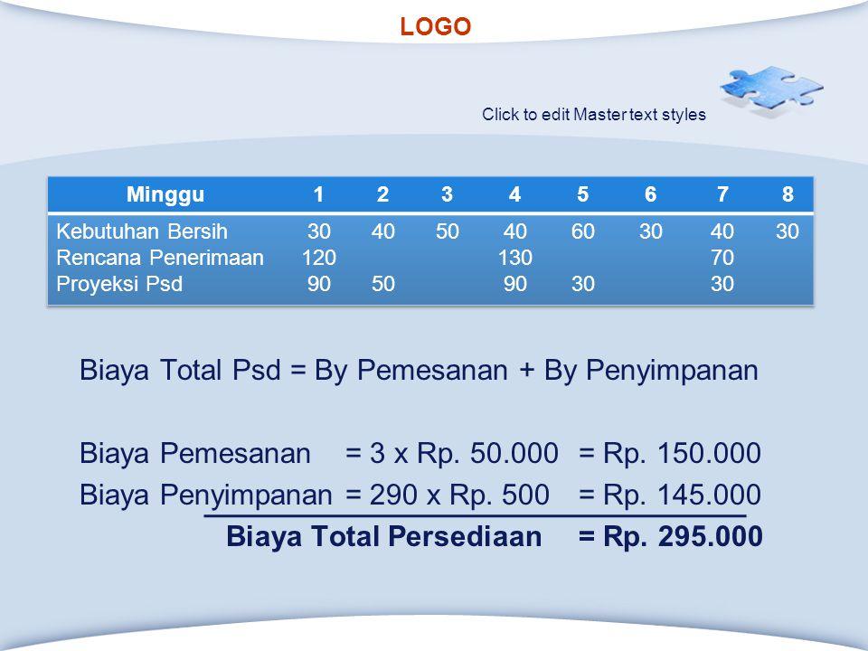 Biaya Total Psd = By Pemesanan + By Penyimpanan Biaya Pemesanan = 3 x Rp. 50.000 = Rp. 150.000 Biaya Penyimpanan = 290 x Rp. 500 = Rp. 145.000 Biaya Total Persediaan = Rp. 295.000