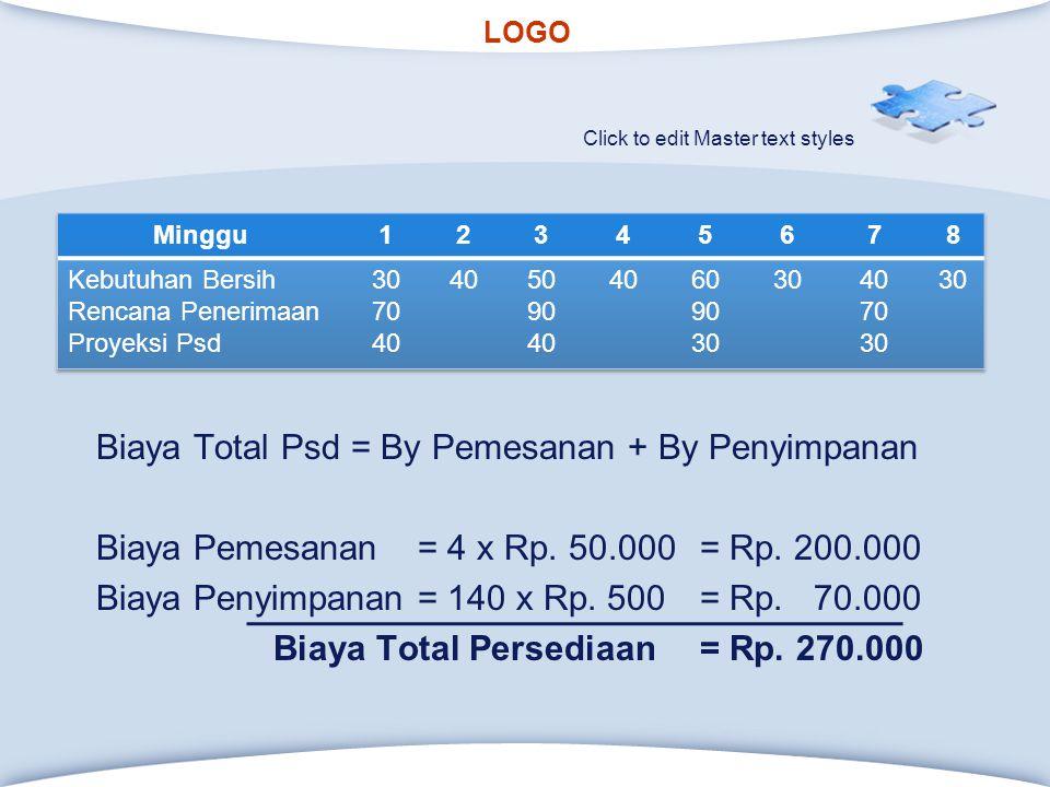 Biaya Total Psd = By Pemesanan + By Penyimpanan Biaya Pemesanan = 4 x Rp. 50.000 = Rp. 200.000 Biaya Penyimpanan = 140 x Rp. 500 = Rp. 70.000 Biaya Total Persediaan = Rp. 270.000