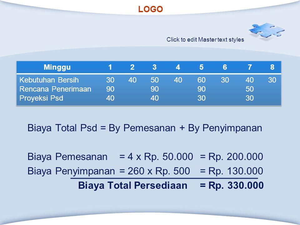 Biaya Total Psd = By Pemesanan + By Penyimpanan Biaya Pemesanan = 4 x Rp. 50.000 = Rp. 200.000 Biaya Penyimpanan = 260 x Rp. 500 = Rp. 130.000 Biaya Total Persediaan = Rp. 330.000