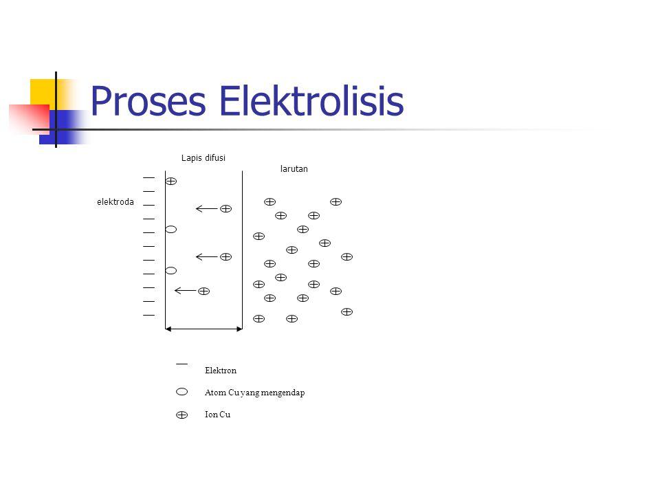 Proses Elektrolisis Lapis difusi larutan elektroda Elektron