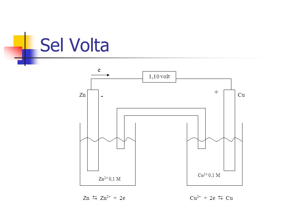 Sel Volta + - e Zn Cu Zn  Zn2+ + 2e Cu2+ + 2e  Cu 1,10 volt