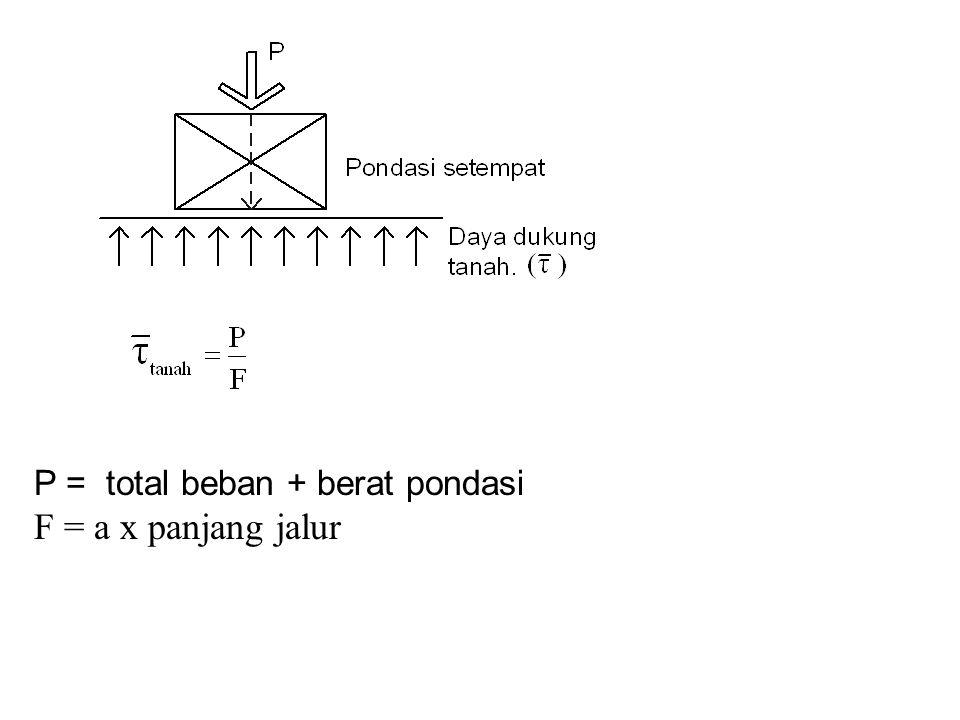 P = total beban + berat pondasi
