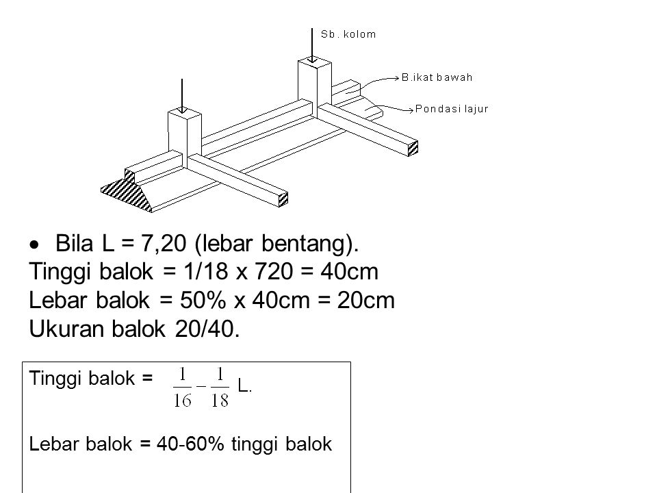 · Bila L = 7,20 (lebar bentang). Tinggi balok = 1/18 x 720 = 40cm
