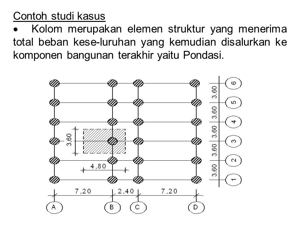 Contoh studi kasus
