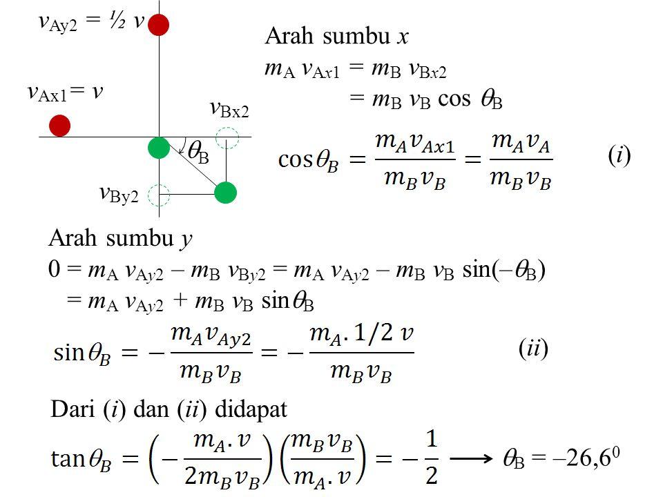 B vAy2 = ½ v. vAx1= v. vBy2. vBx2. Arah sumbu x. mA vAx1 = mB vBx2. = mB vB cos B. (i) Arah sumbu y.