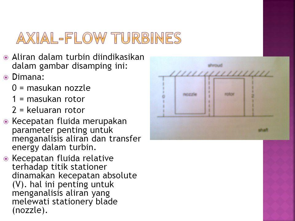 Axial-flow turbines Aliran dalam turbin diindikasikan dalam gambar disamping ini: Dimana: 0 = masukan nozzle.