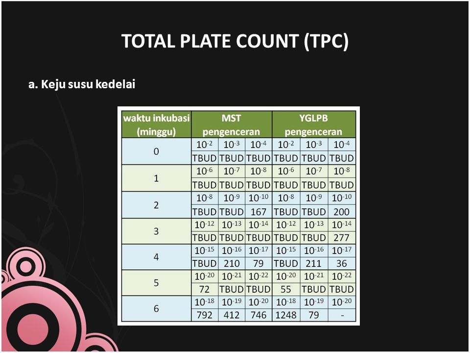 TOTAL PLATE COUNT (TPC)