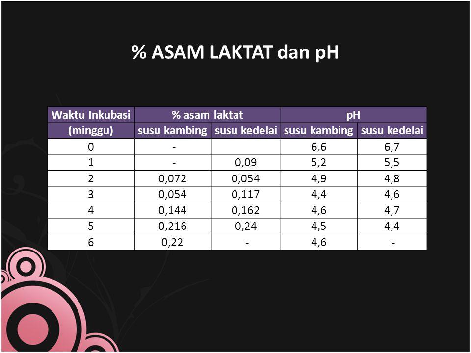 % ASAM LAKTAT dan pH Waktu Inkubasi % asam laktat pH (minggu)