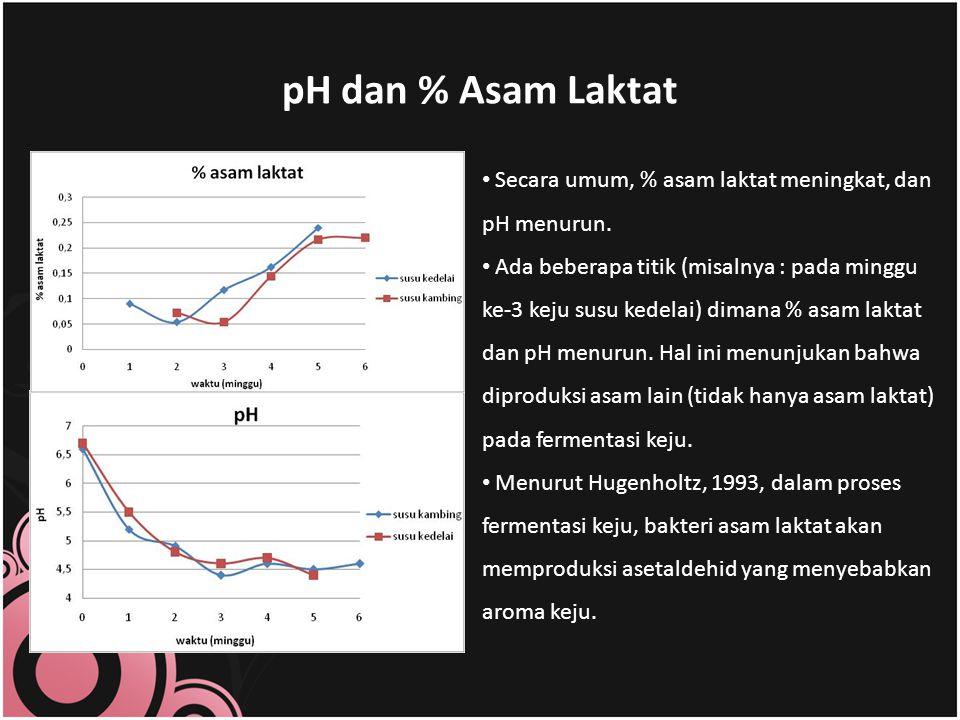 pH dan % Asam Laktat Secara umum, % asam laktat meningkat, dan pH menurun.