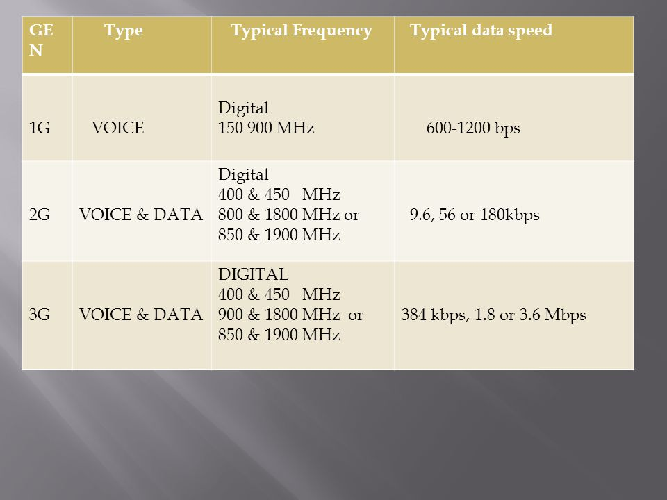 GEN Type. Typical Frequency. Typical data speed. 1G. VOICE. Digital. 150 900 MHz. 600-1200 bps.