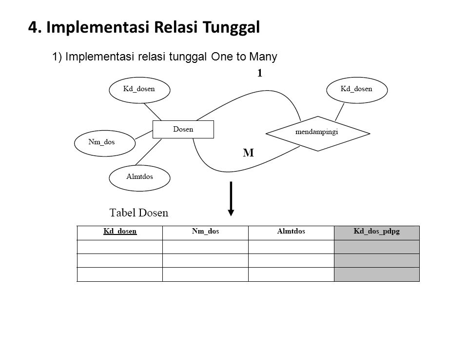 4. Implementasi Relasi Tunggal