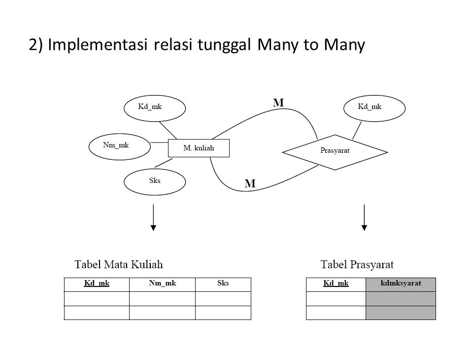 2) Implementasi relasi tunggal Many to Many