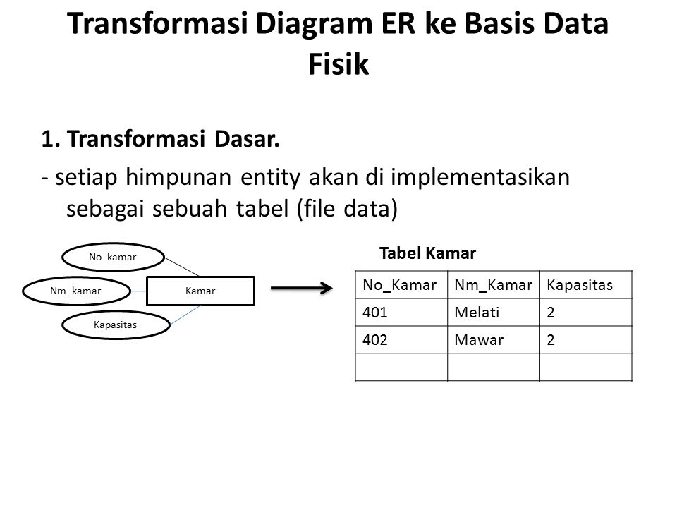 Transformasi Diagram ER ke Basis Data Fisik