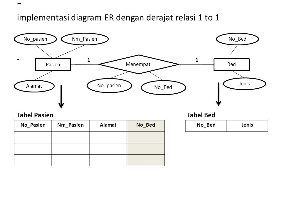 - implementasi diagram ER dengan derajat relasi 1 to 1