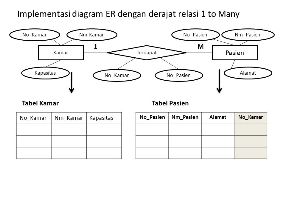 Implementasi diagram ER dengan derajat relasi 1 to Many