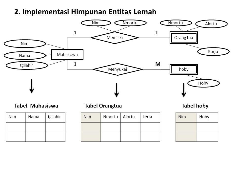 2. Implementasi Himpunan Entitas Lemah