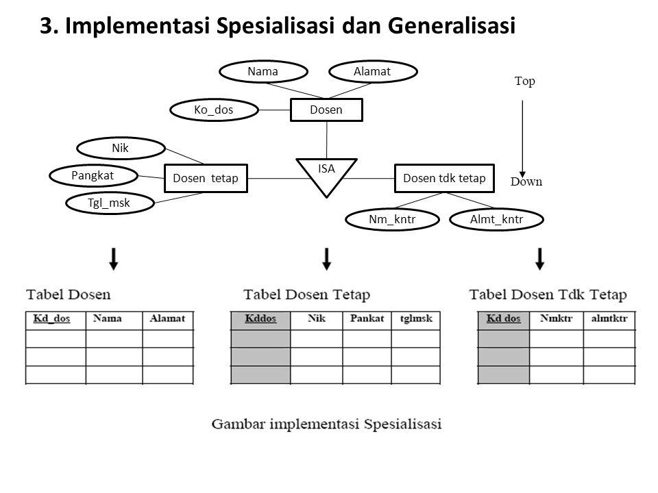 3. Implementasi Spesialisasi dan Generalisasi