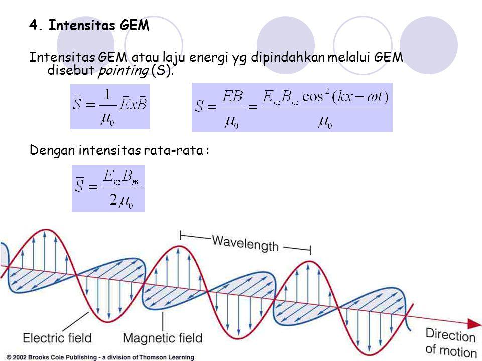 4. Intensitas GEM Intensitas GEM atau laju energi yg dipindahkan melalui GEM disebut pointing (S).
