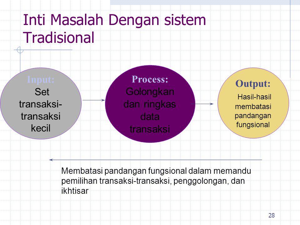 Inti Masalah Dengan sistem Tradisional