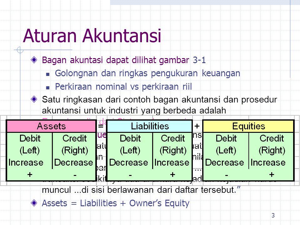 Aturan Akuntansi Bagan akuntasi dapat dilihat gambar 3-1