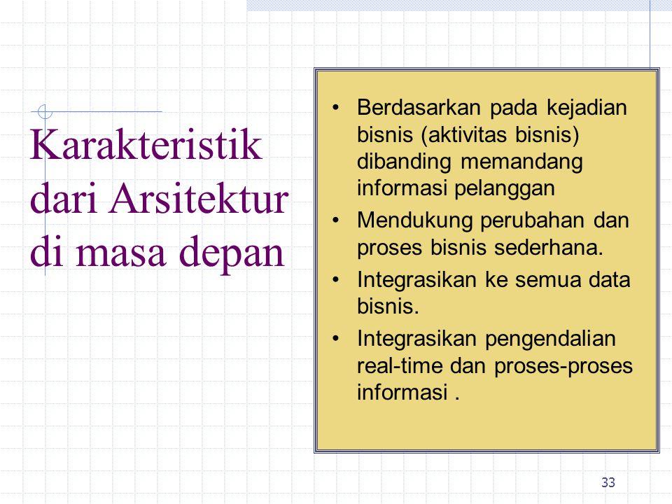 Karakteristik dari Arsitektur di masa depan