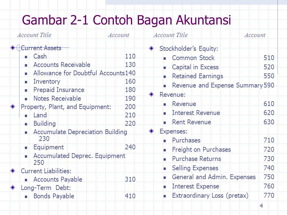 Gambar 2-1 Contoh Bagan Akuntansi
