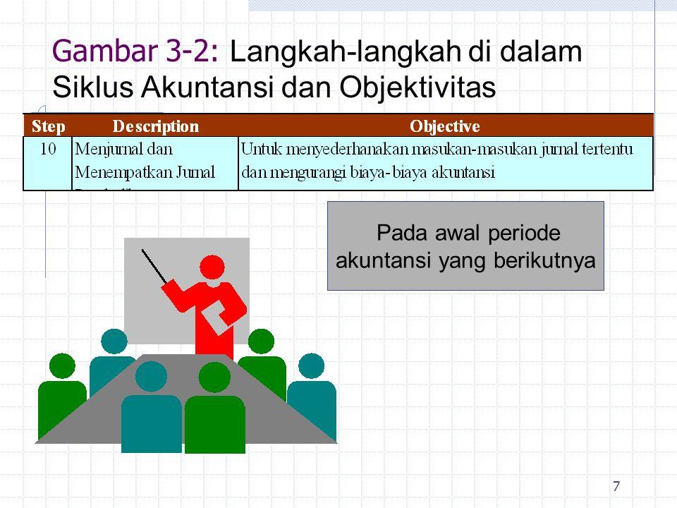 Gambar 3-2: Langkah-langkah di dalam Siklus Akuntansi dan Objektivitas