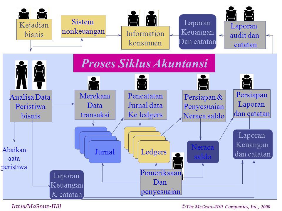 Proses Siklus Akuntansi