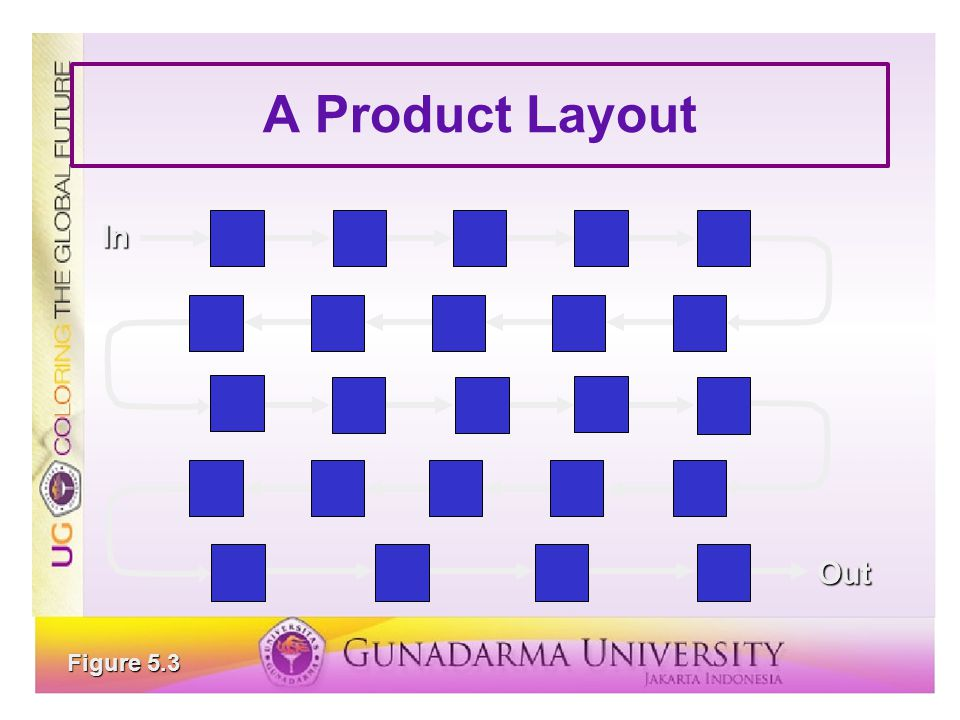 A Product Layout In Out Figure 5.3